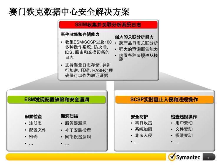 数据中心安全解决方案PPT