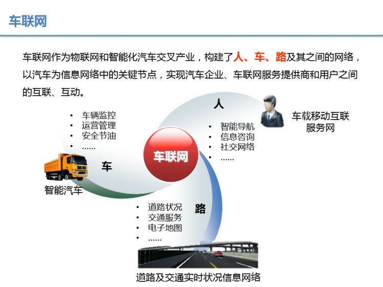 车联网应用解决方案PPT