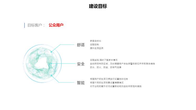 5G智慧家庭解决方案PPT