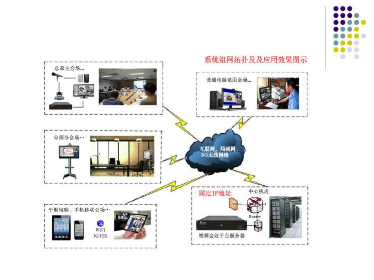 视频会议产品介绍PPT