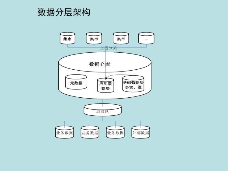 数据集市建设数据质量及数据管理方法PPT
