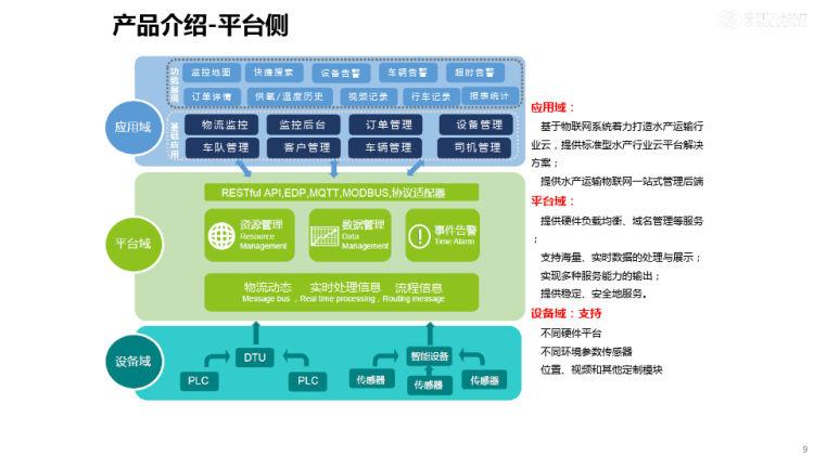 活鲜运输物联网解决方案PPT