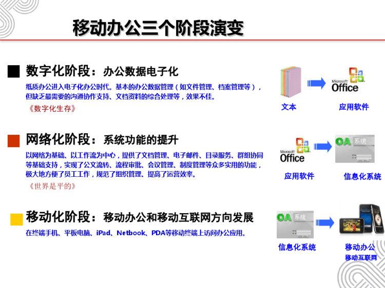 移动办公方案介绍PPT