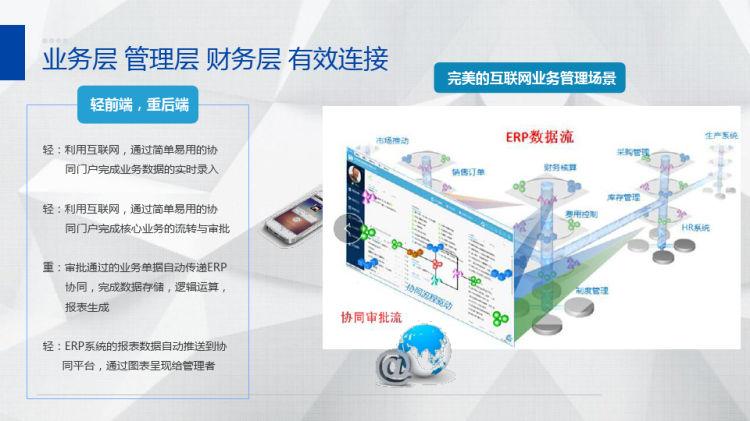 协同供应链集成产品介绍PPT