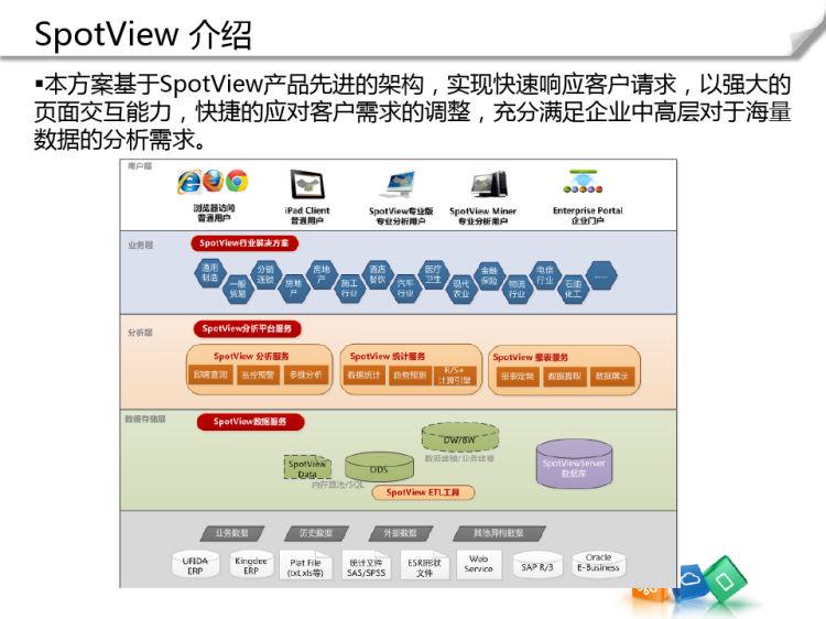 商业智能方案财务与供应链PPT