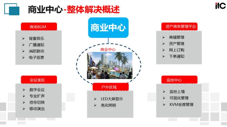 商业中心整体解决方案PPT