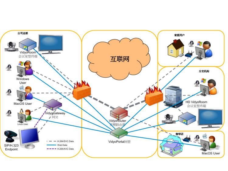 视频会议系统解决方案PPT