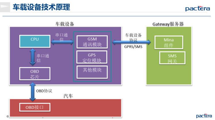 基于微软Azure云服务车联网解决方案PPT