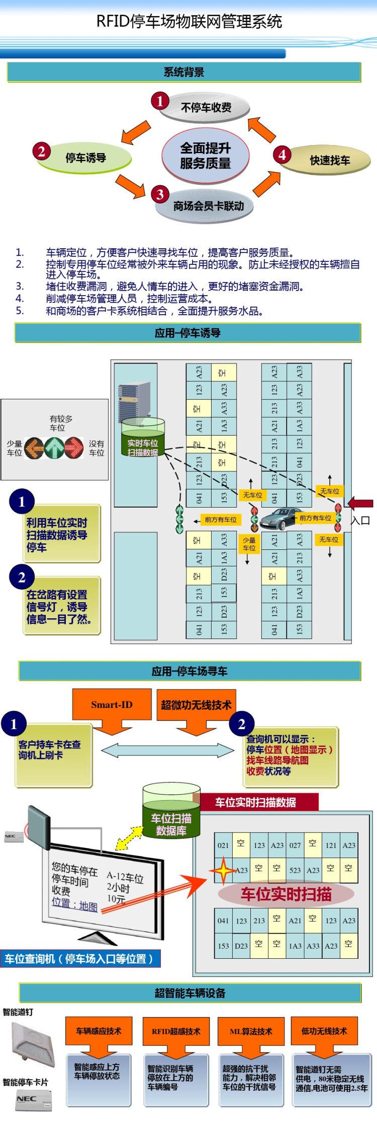 RFID停车场物联网系统宣传PPT
