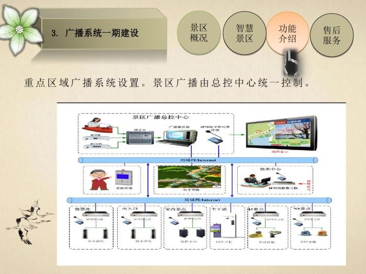 重庆市江北区智能旅游设计方案PPT
