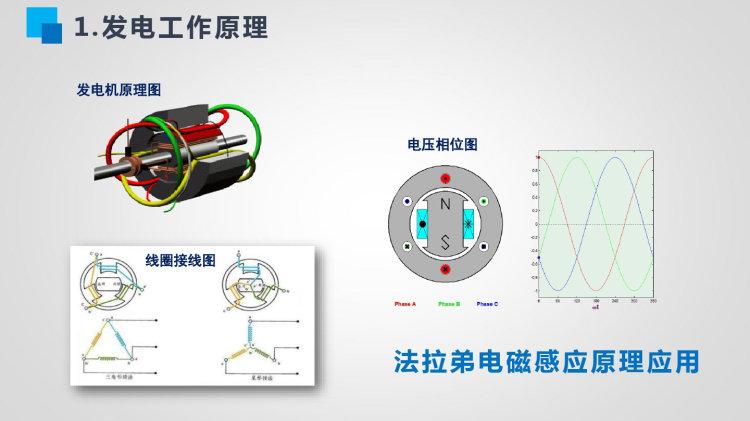 电力系统基础知识与电网业务应用PPT