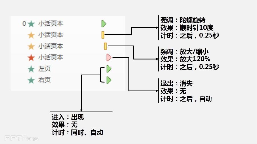PPT动画大师之路-5