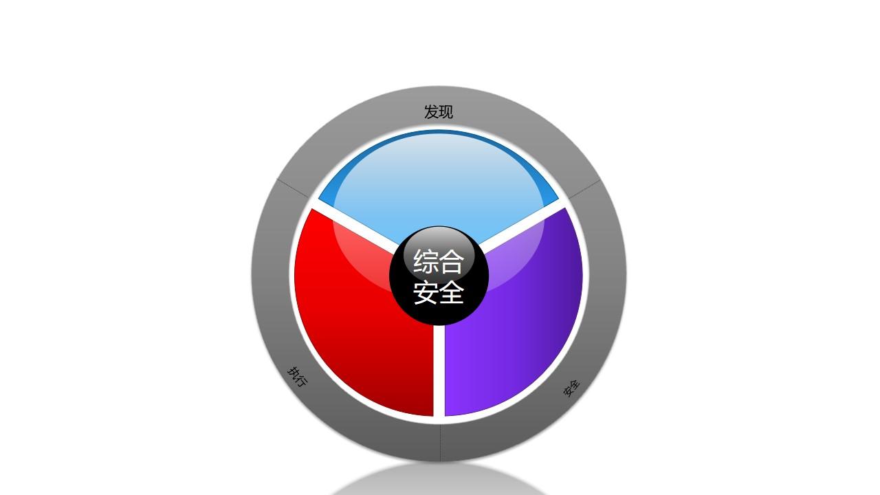 """安全服务之3部分彩色""""方向盘""""PPT素材图"""