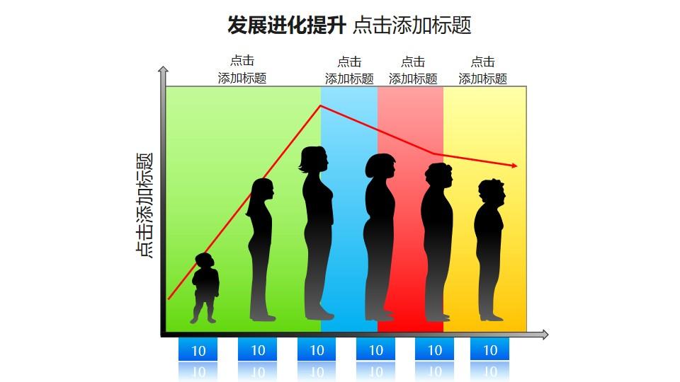 发展进化提升——折线图+人类(女性)成长变化过程PPT图形素材