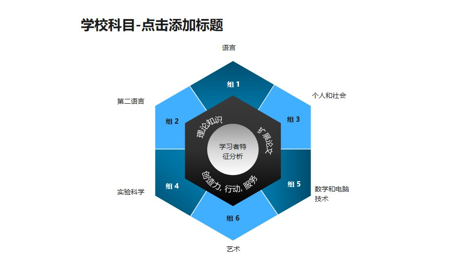 学校科目——学习者特征分析六边形图PPT素材模板
