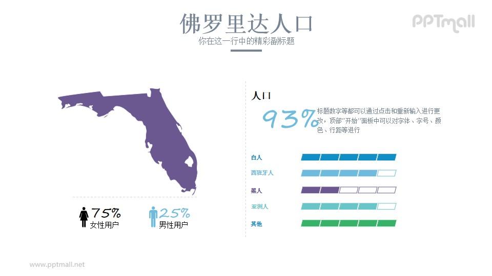 美国佛罗里达州人口分析PPT模板
