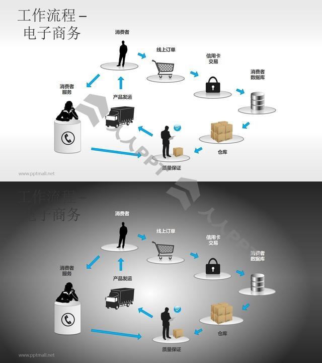 工作流程—电子商务PPT素材长图