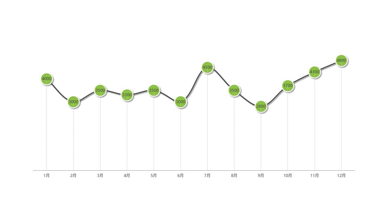 黑绿带有数据标记的折线图PPT模板图示
