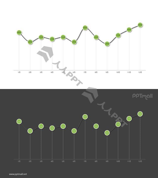 黑绿带有数据标记的折线图PPT模板图示长图