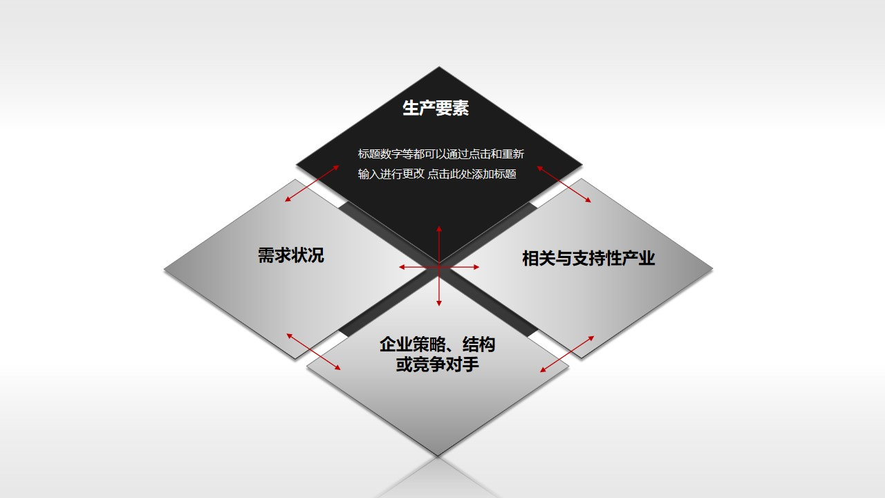 波特钻石理论模型——生产要素PPT素材