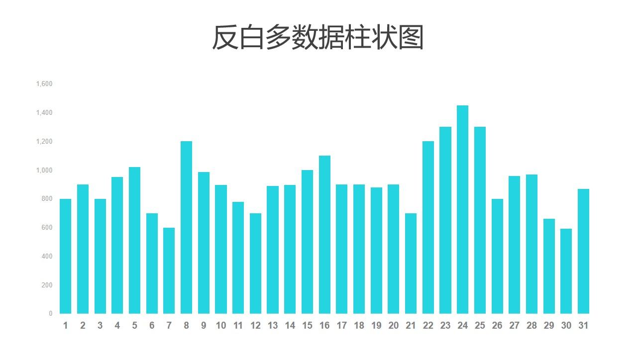反白绿色多数据柱状图PPT图表