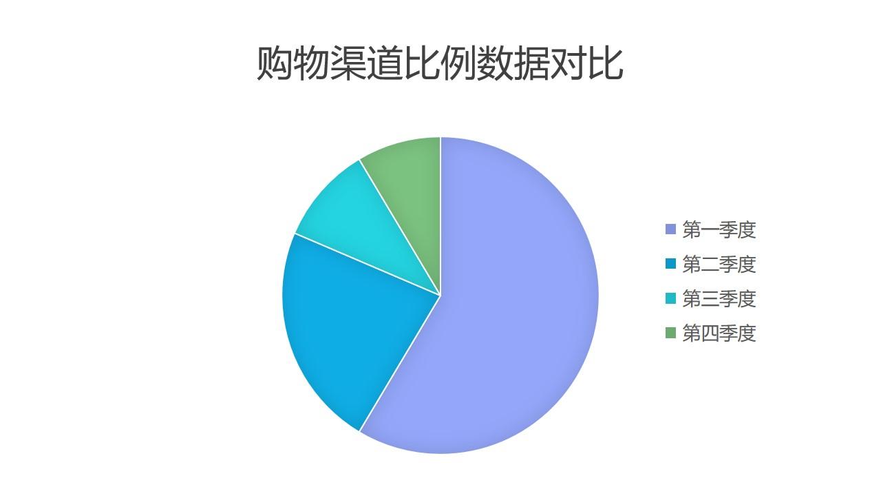 购物渠道数据对比饼状图PPT图表