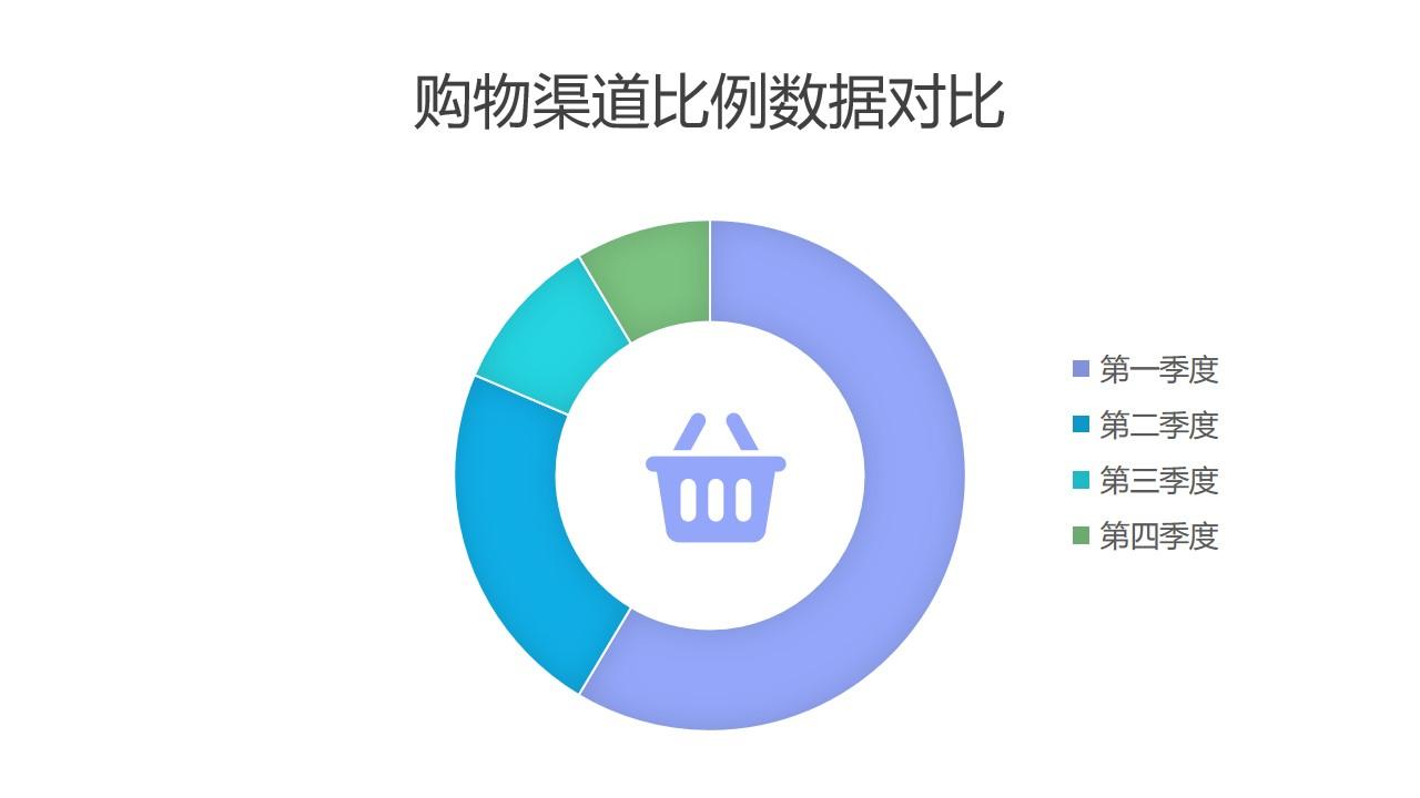 多种购物渠道占比分析圆环图PPT图表