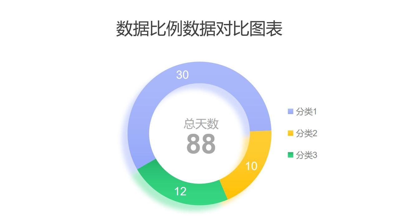 三部分数据比例对比圆环图PPT图表
