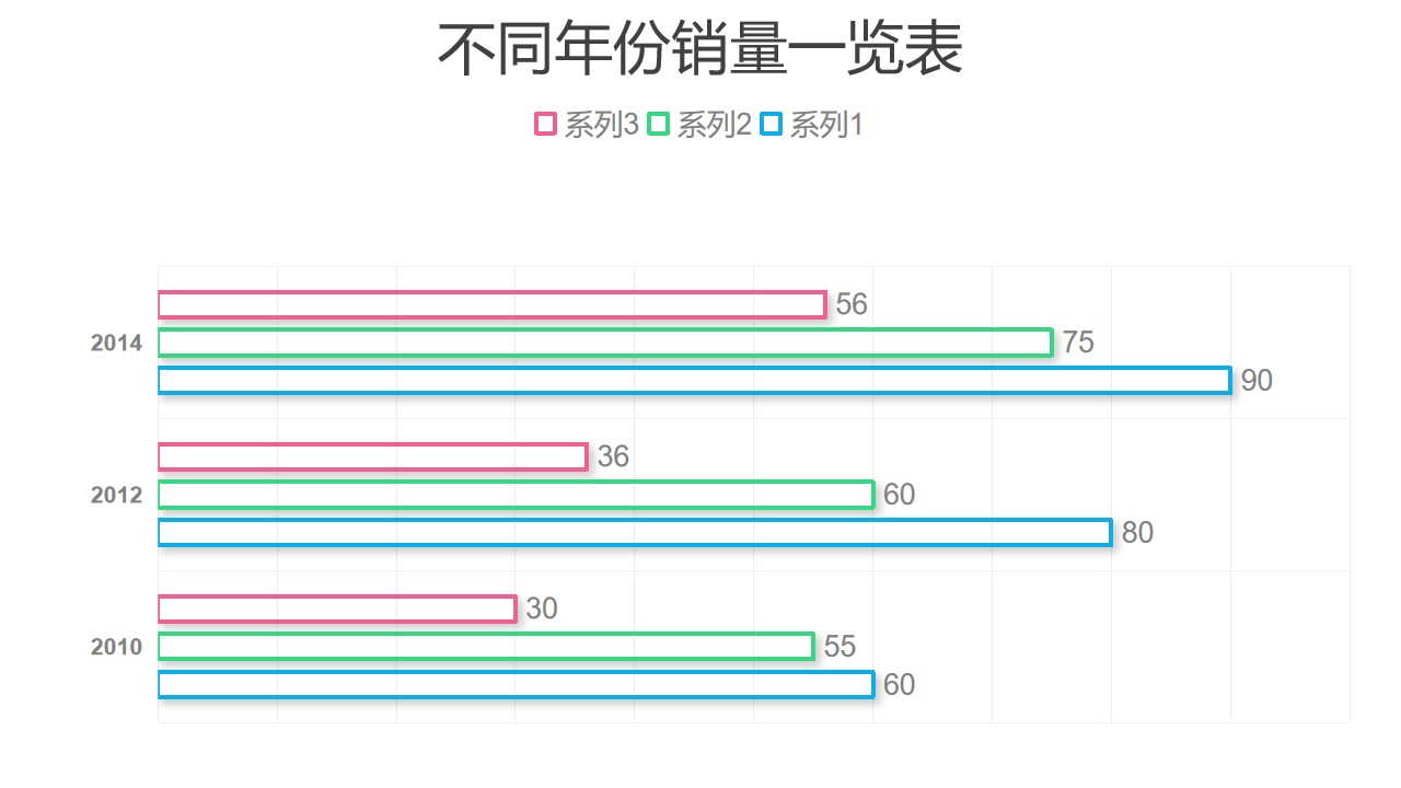 三组数据对比简约条形图PPT图表