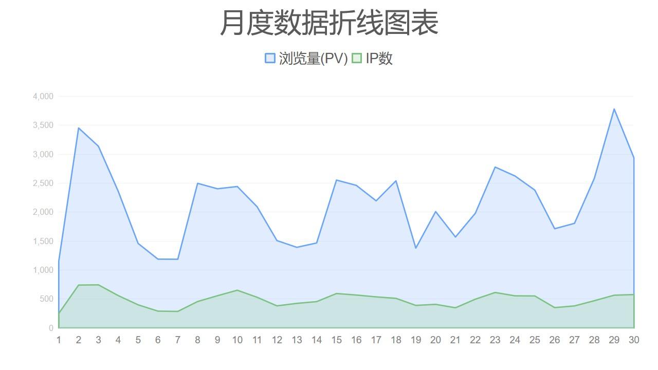 蓝绿月度数据对比面积图PPT图表