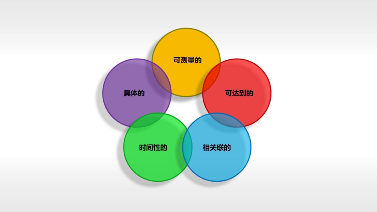 SMART原则(系列-01)PPT模板