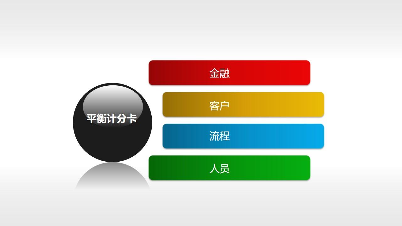 平衡计分卡(系列-03)PPT模板