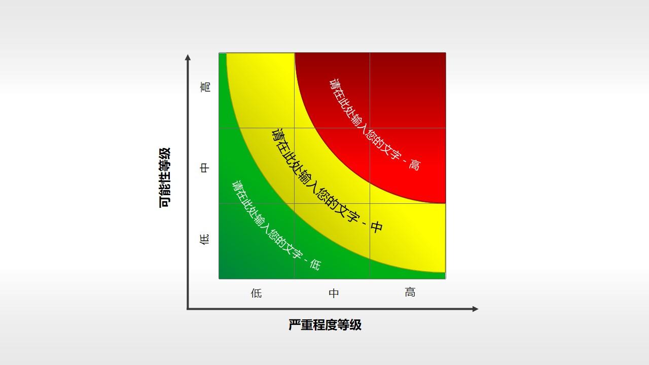 风险矩阵(08)—扇形风险矩阵图