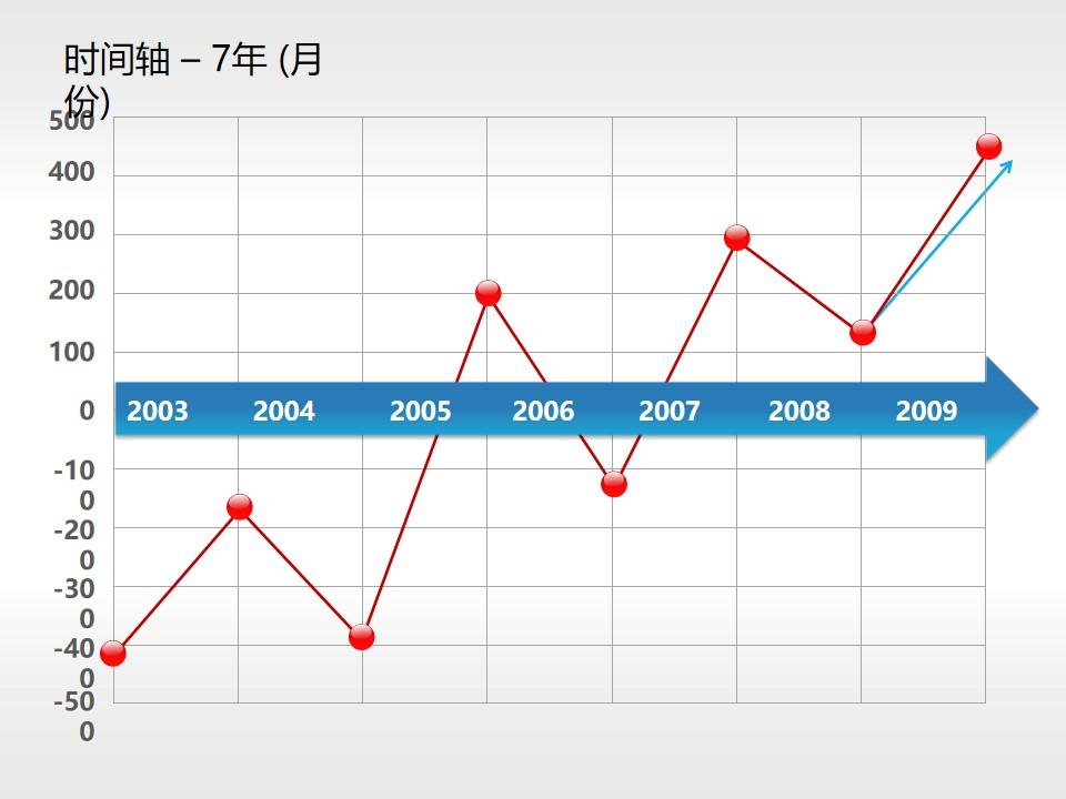 企业发展时间轴曲线PPT图表