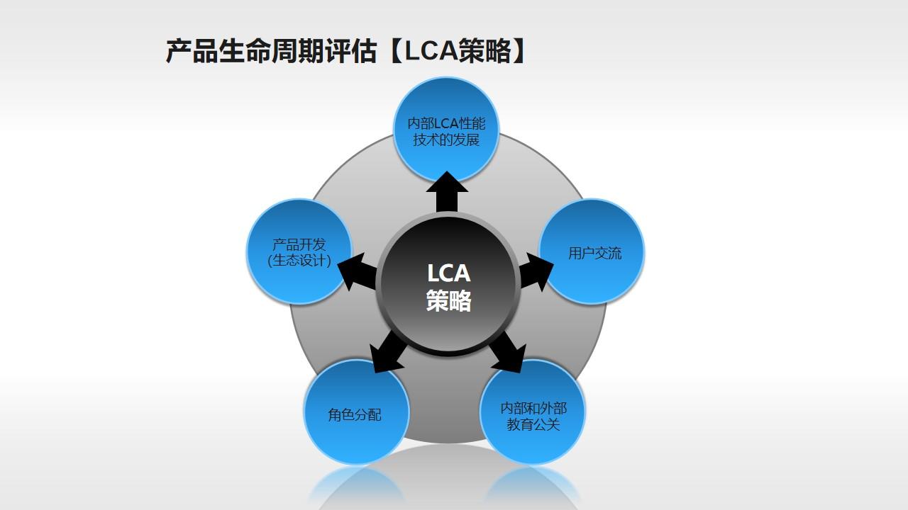 产品生命周期评估过程素材